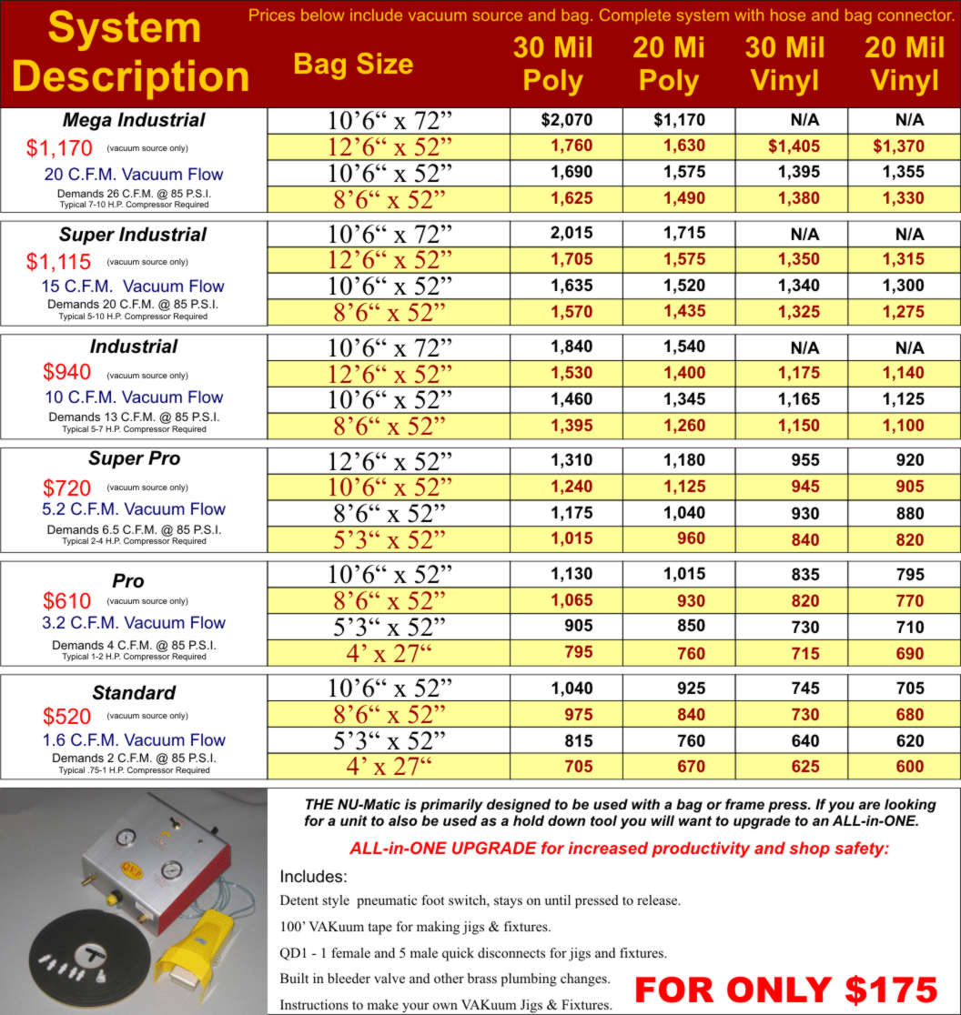 NU-Matic pricing chart